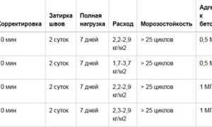 Плиточный клей КНАУФ: виды, характеристики, использование