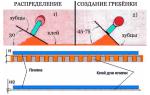 Зубчатый шпатель: как выбрать грамотно инструмент