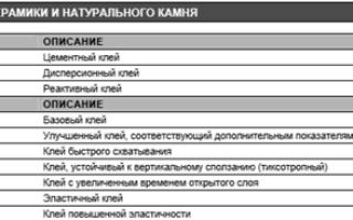 Плиточного клей Литокол: выбор, характеристики и расход