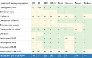 Плиточный клей ЮНИС: характеристики, виды, особенности