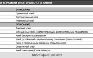 Плиточный клей: как выбрать подходящий состав для работы