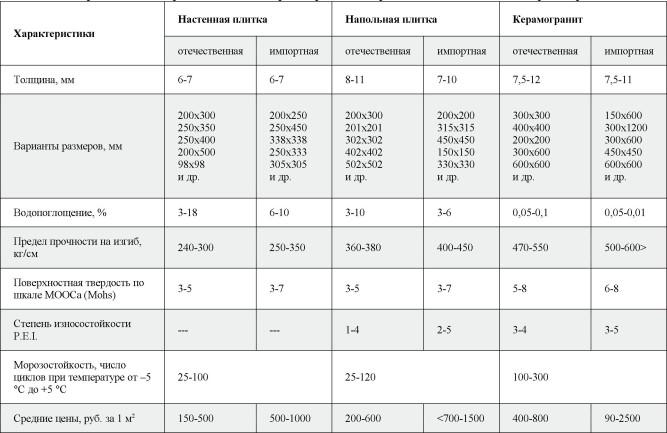 Сравнительная характеристика различных видов плитки