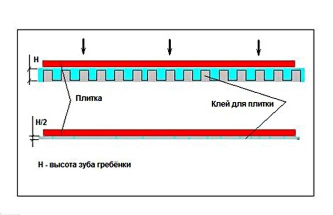 Толщина плиточного клея