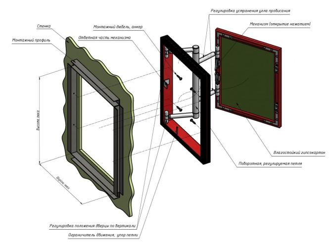 Схематическое изображения скрытого люка