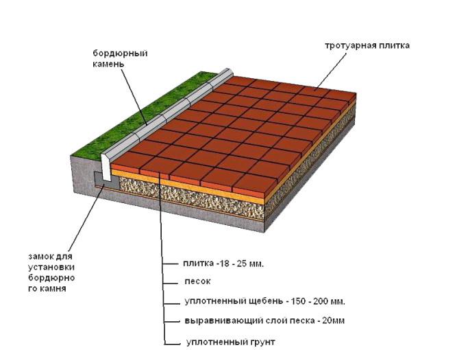 Схема гравийно-песчаной подушки
