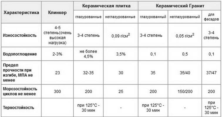 Сравнение характеристик фасадной плитки