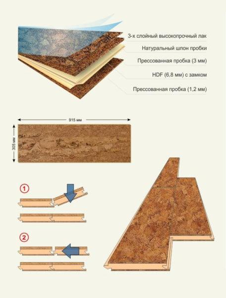 Конструкция теплой пробковой плитки для пола