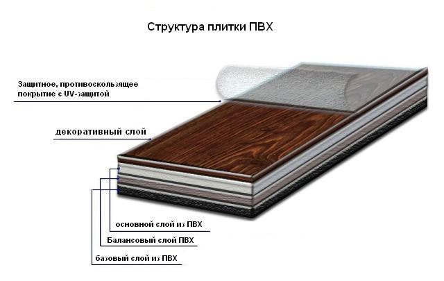 ПВХ-плитка в разрезе