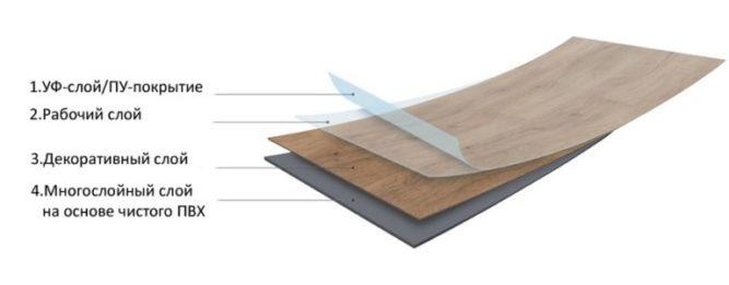 Структура покрытия из ПВХ