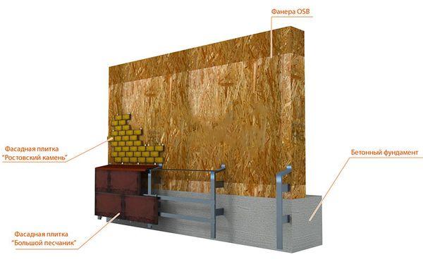 Укладка бетонной фасадной плитки сухим способом
