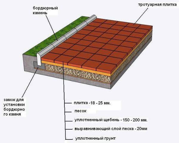 Схема укладки тротуарной плитки на песок
