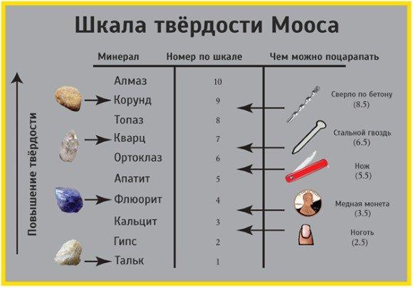 шкала Мооса