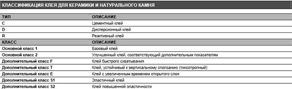 Плиточного клей Литокол