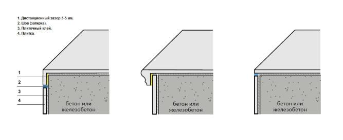 Схема облицовки ступеней плиткой