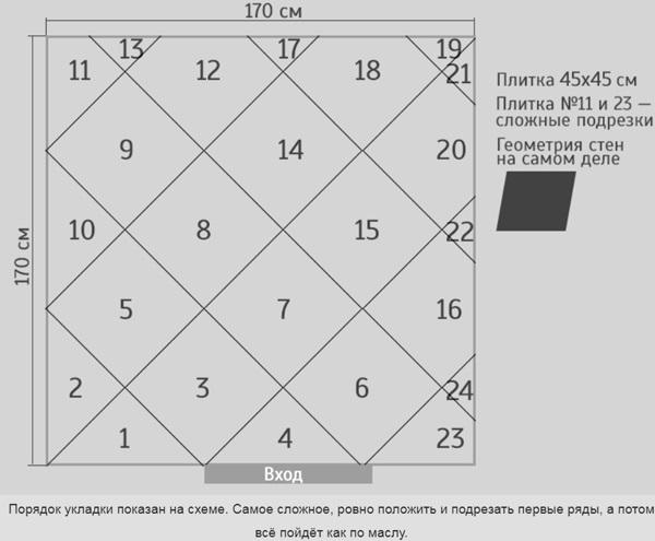 Диагональная укладка плитки на пол в ванной