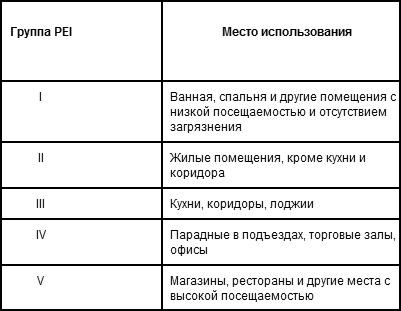 Классы износостойкости плитки на пол